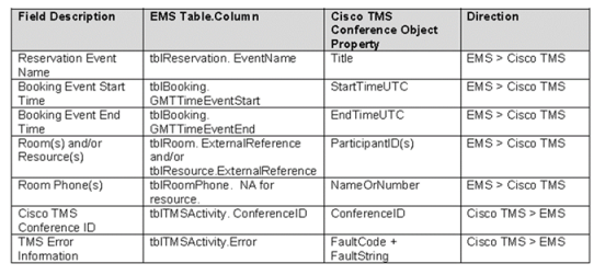 What Is Cisco TMS Integration?