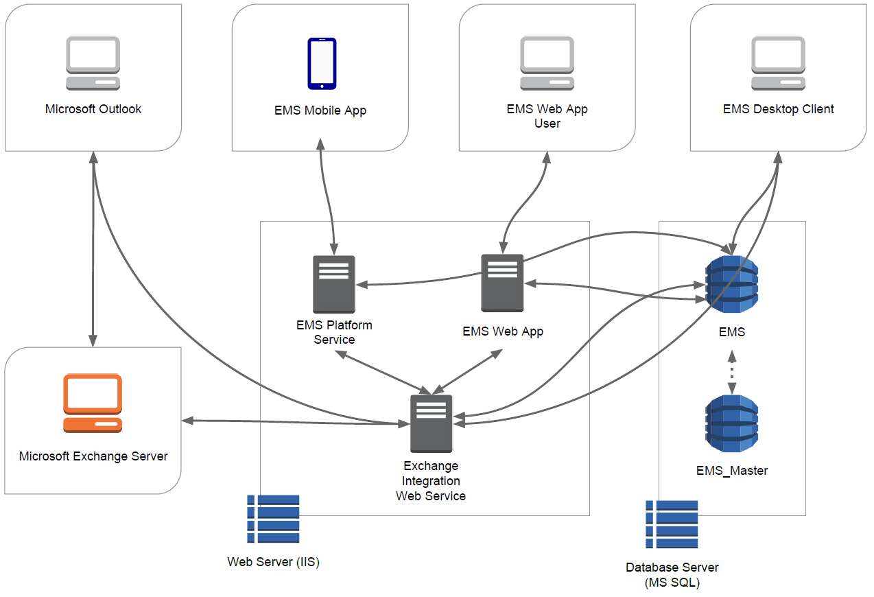 System architecture for web app the diagram below shows how ems everyday applications interact with ems desktop clients your web and database servers and microsoft exchange ccuart Images